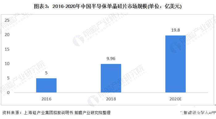 图表3:2016-2020年中国半导体单晶硅片市场规模(单位:亿美元)