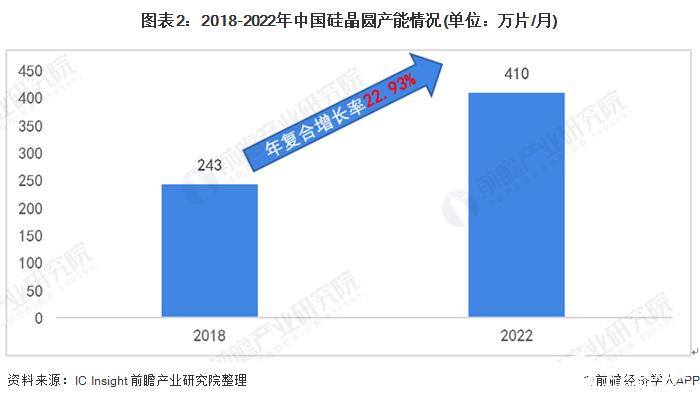 图表2:2018-2022年中国硅晶圆产能情况(单位:万片/月)