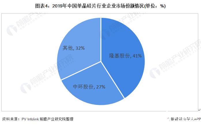 图表4:2019年中国单晶硅片行业企业市场份额情况(单位:%)