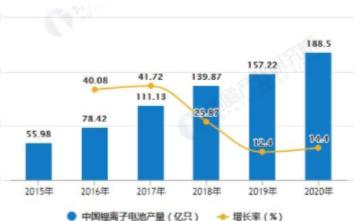 中国电池产量规模逐年增加,2020年产量达到188.5亿只