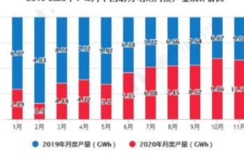 2020年中国动力电池累计产量突破80GWh,累计下降2.3%