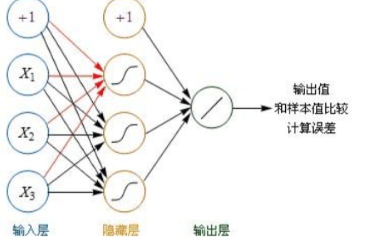 神经网络的详细资料分析