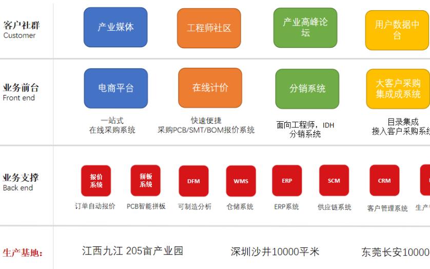 深圳华秋获得数亿元C轮融资 产业互联网和精细化数字化供应链受资本认可