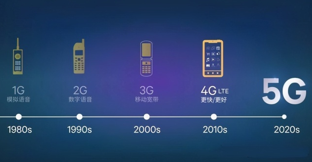 4G、5G和WiFi谁能笑到最后?