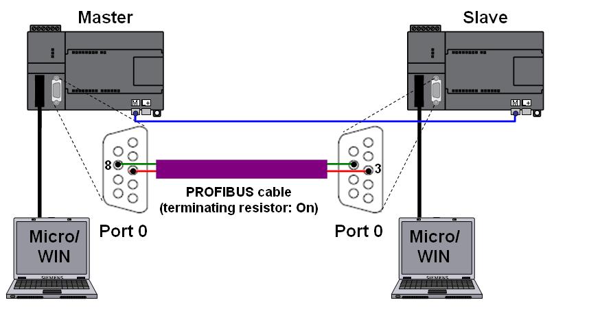 使用Modbus协议进行西门子S7-200PLC通讯的程序