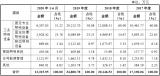 中国照明电器协会会员单位紫光照明科创板IPO成功过会
