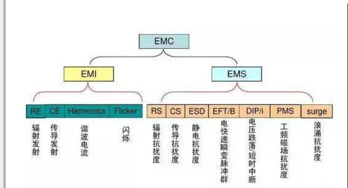 新能源商用車的EMC干擾問題分析