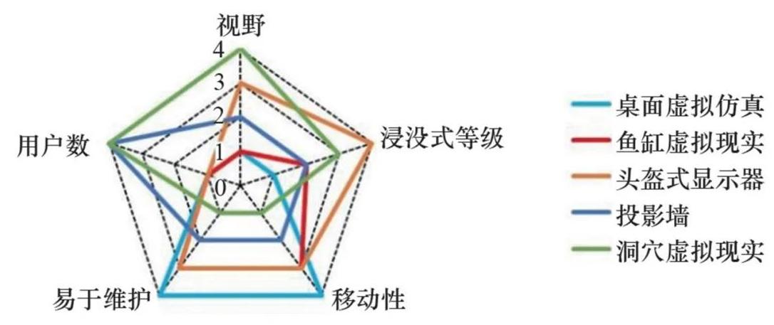 一種實現協同裝配過程的VR系統設計方法