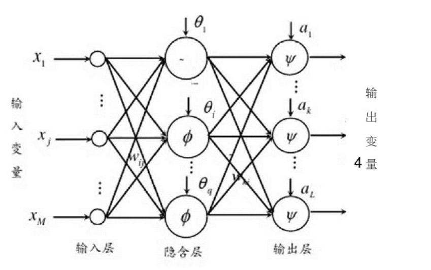 BP神经网络的原理及应用详细资料说明