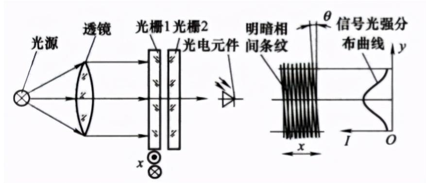 一文詳解光柵傳感器的結構和工作原理
