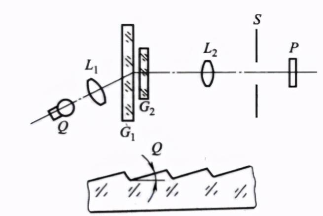 超声光栅产生的原理_超声光栅测声速的背景