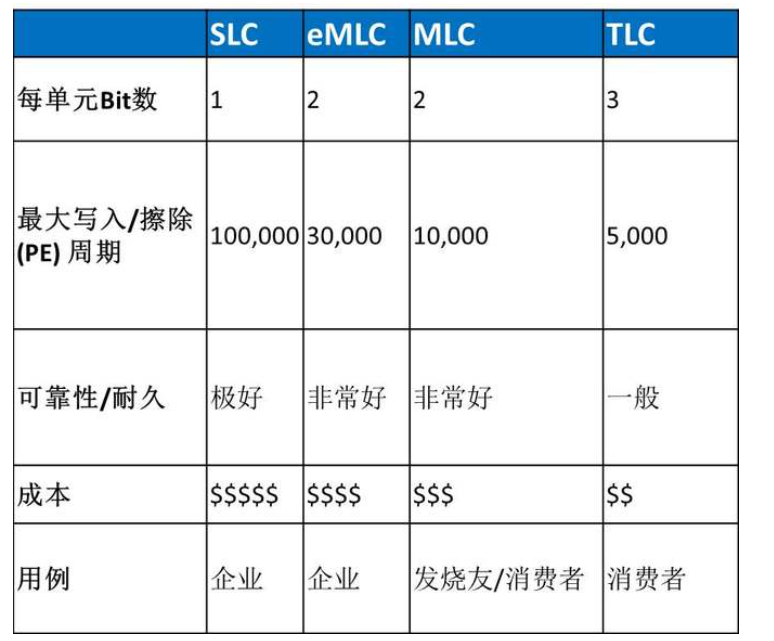 NAND閃存類型,如何選擇SLC/MLC和TLCSSD
