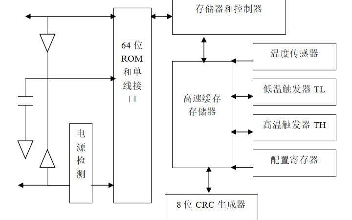 如何使用DS18B20实现温度控制系统的论文资料说明