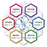 亚迪纳纳米泡绵具有的8个显著特性和原理