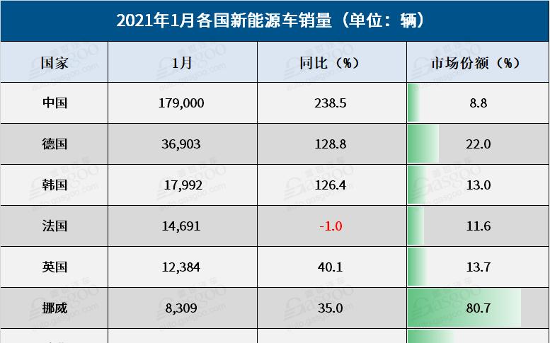 1月全球大部分新能源车细分市场持续火爆