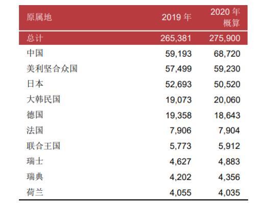 2020年中国专利:华为连续四年成为最大申请来源