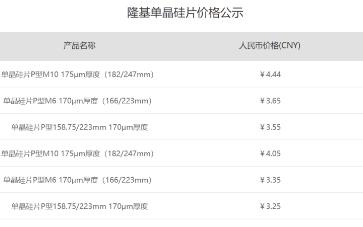 单晶龙头隆基股份发布最新硅片价格,价格大涨10%