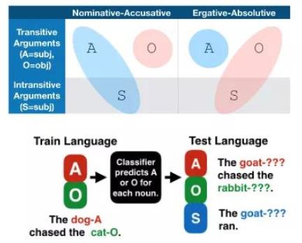 谷歌深度学习如何处理人类语言?