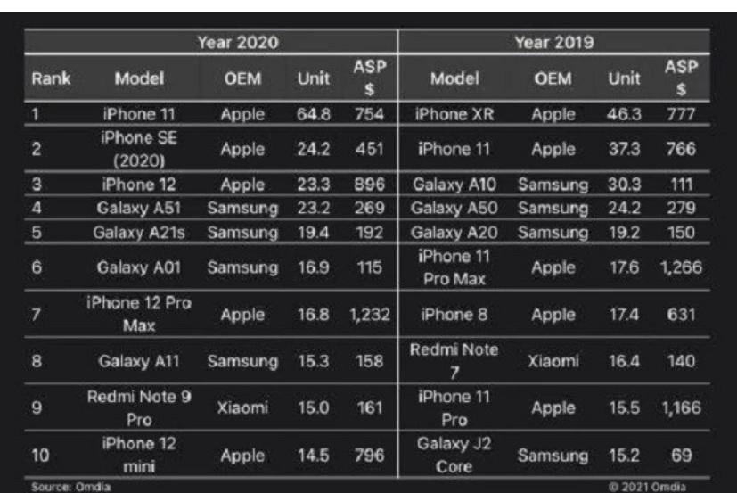 2020年全球手机销量TOP 10公布