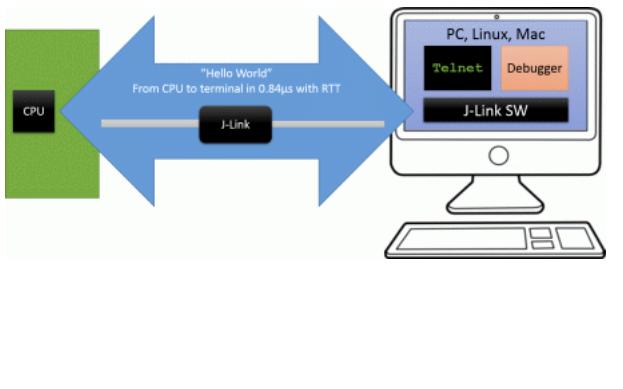 J-Link和J-Trace用户指南免费下载