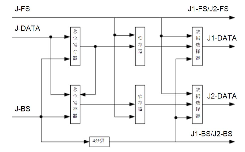 TDMA基础帧的仿真与FPGA实现的详细资料说明