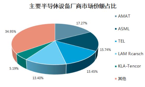 美联合日荷加强限制中国半导体设备出口