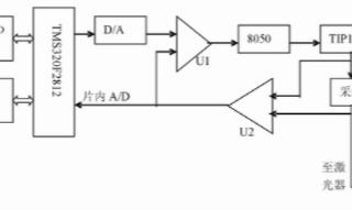 基于DSP芯片TMS320F2812实现半导体激光器电源的设计