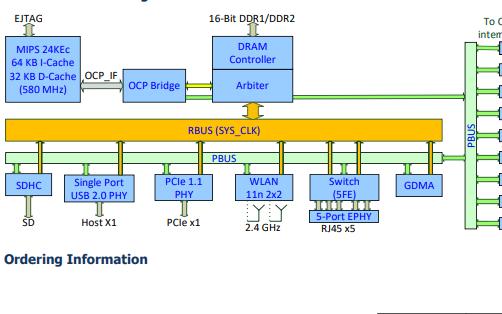 MT7628 SoC芯片的数据手册免费下载