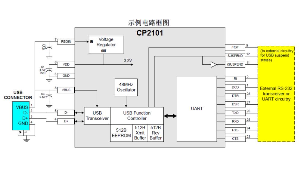 CP2101 USB轉UART的單芯片橋接器的數據手冊免費下載