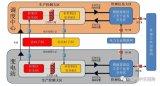 电力调度数据网一区二区三区及两个平面是什么意思?