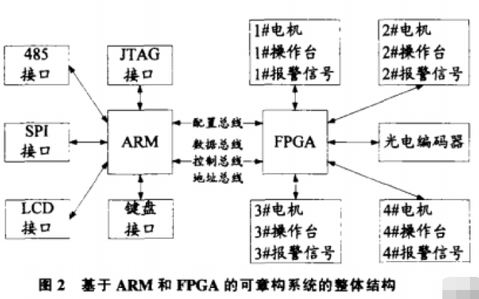 如何使用ARM和FPGA实现圆网印花机控制器