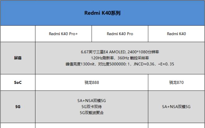 Redmi K40系列评测:骁龙888、870双旗舰对决