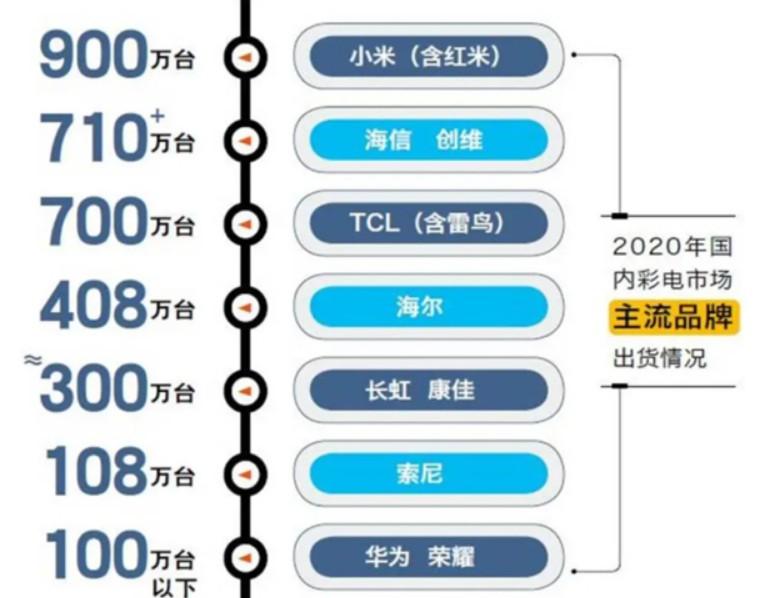 2020年彩电品牌销量排名公布