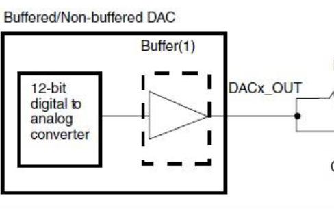 DAC无法输出0V的问题应该如何办理