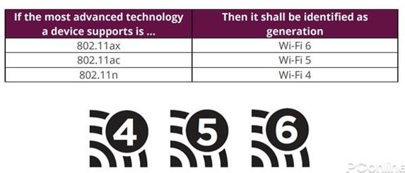 WiFi 4、WiFi 5和WiFi 6的区别及优势