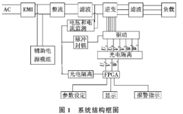使用FPGA设计三相变频电源系统的详细资料说明