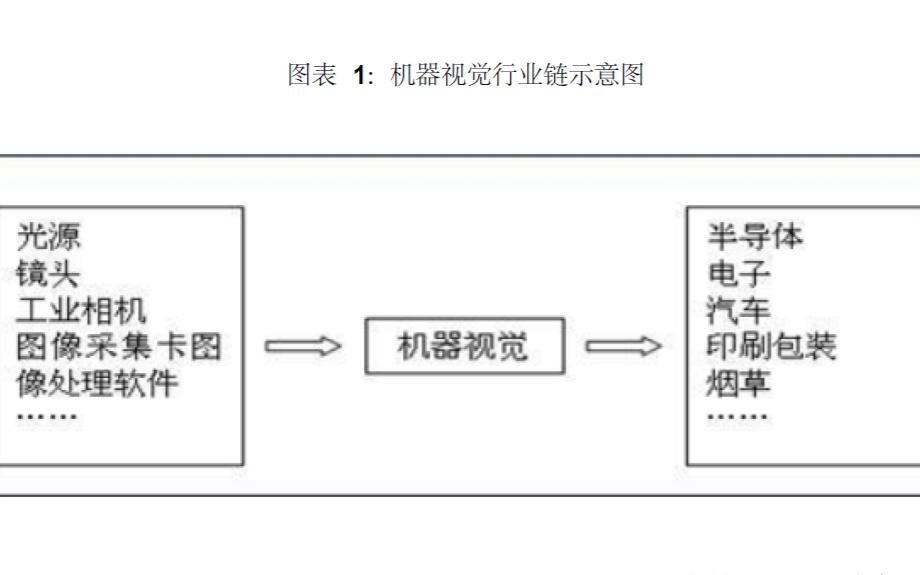 中國機器視覺行業發展現狀與前景分析