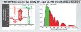 Luminar激光雷達設計的詳細介紹