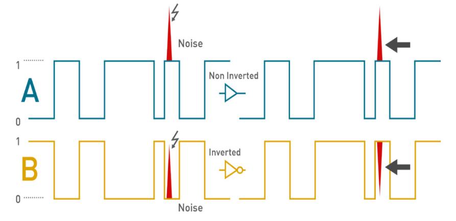 RS485的關鍵特性/信號電平/閾值電壓/工作模式