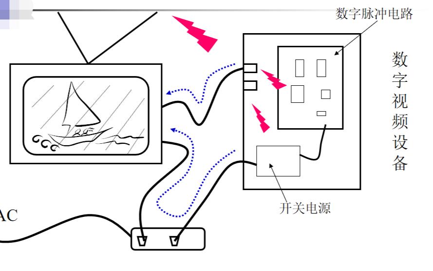 电磁兼容性的基本概念详细说明