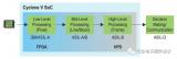 为什么FPGA成为设计ADAS的首选?