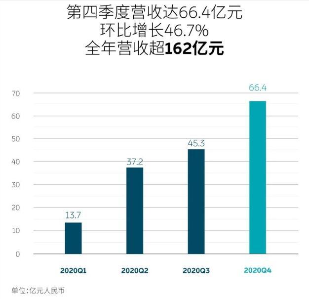 蔚来汽车2020年第四季度总营收66.411亿元
