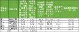 5家中标企业LFP电池组含税采购均价仅0.504元/Wh
