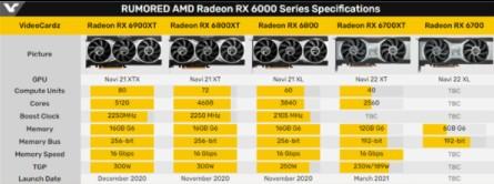 RX 6700 XT公版和非公版即将解禁上市