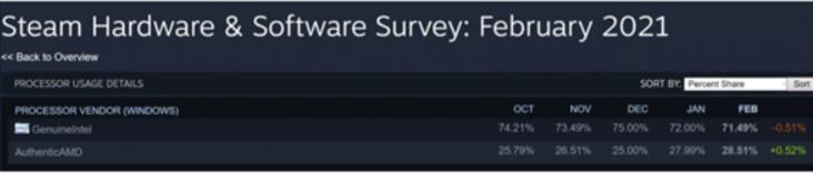 AMD正不断蚕食Intel处理器的市场份额