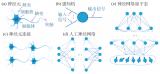 不同神经网络量子态的最新进展以及面临的挑战