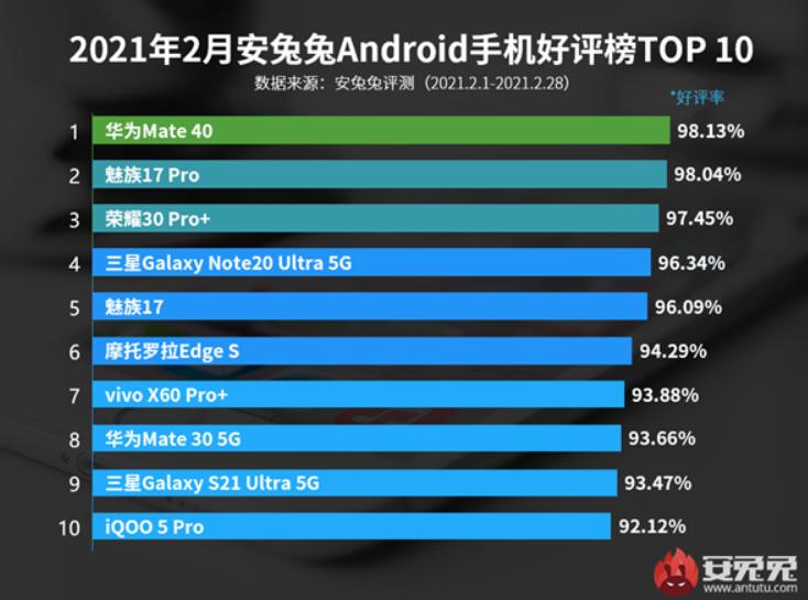 华为斩获安卓手机好评榜第一