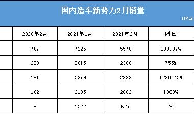 造车新势力2月销量数据公布,小鹏跌超63%
