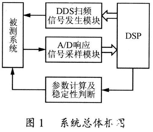 基于TMS320F2812 DSP芯片的航空电源稳定性自我测试诊断方案