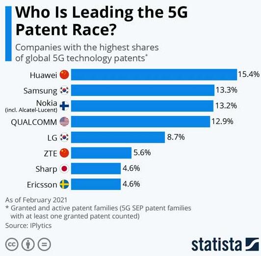 最新数据:华为5G专利全球排名第一